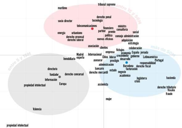 mapa semantico x facturacion