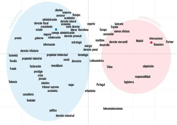mapa semantico x origen